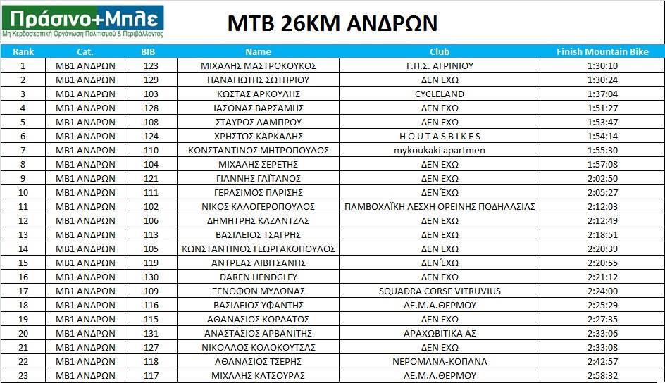 mtb26-andron-prasinomple