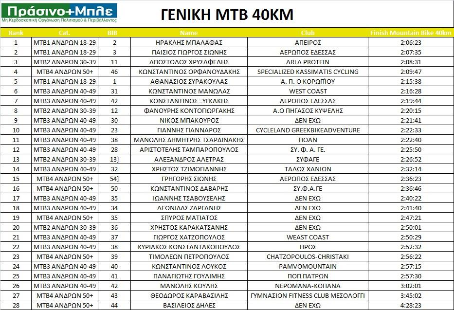 mtb40-geniki-prasinomple
